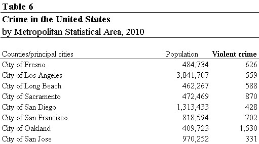 Cities with population 400k+ <br/>