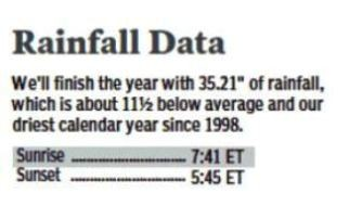 Rainfall Data 12-31-12