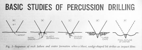 Percussion drill bit penetration sequence.