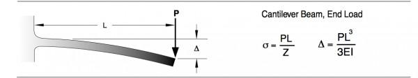 Stress and deflection formulas.