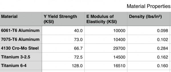 Properties of Portaledge materials