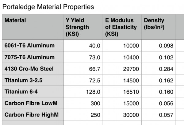 Materials with rough estimates of Carbon Fibre properties added