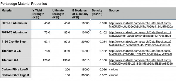 revised properties based on edavidso's carbon fibre input