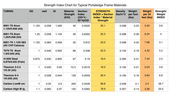 Strength Index for typical portaledge frame materials (copyright J...