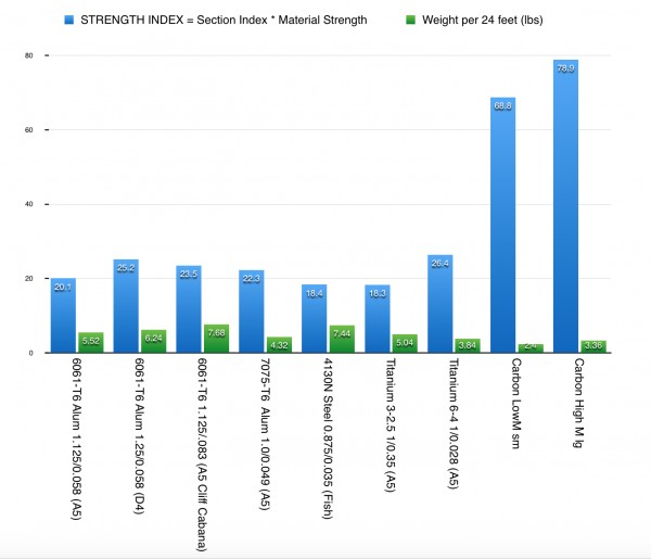Strength Index Bar Graph