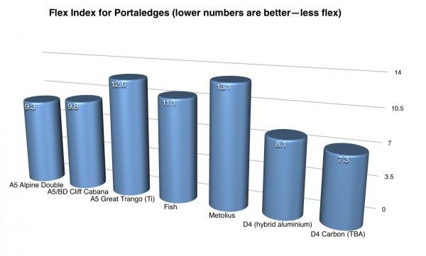 Flex Index Bar Chart