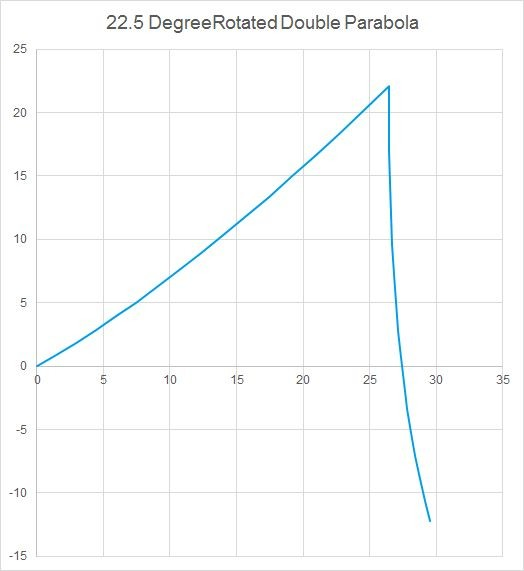 Rotated parabola fin shape.  45 degree angle at apex, 30 degrees to be...