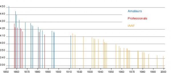 Men's running mile time record progression...