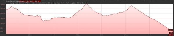 day2 mileage & elevation