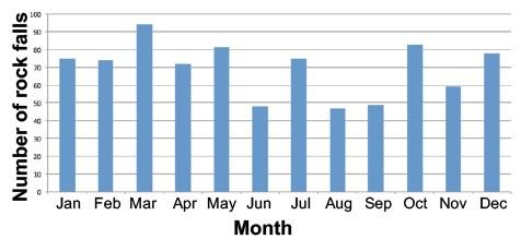 Yosemite rockfalls by month (1857-2011)