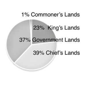 Land distribution after the Great Mahaele.